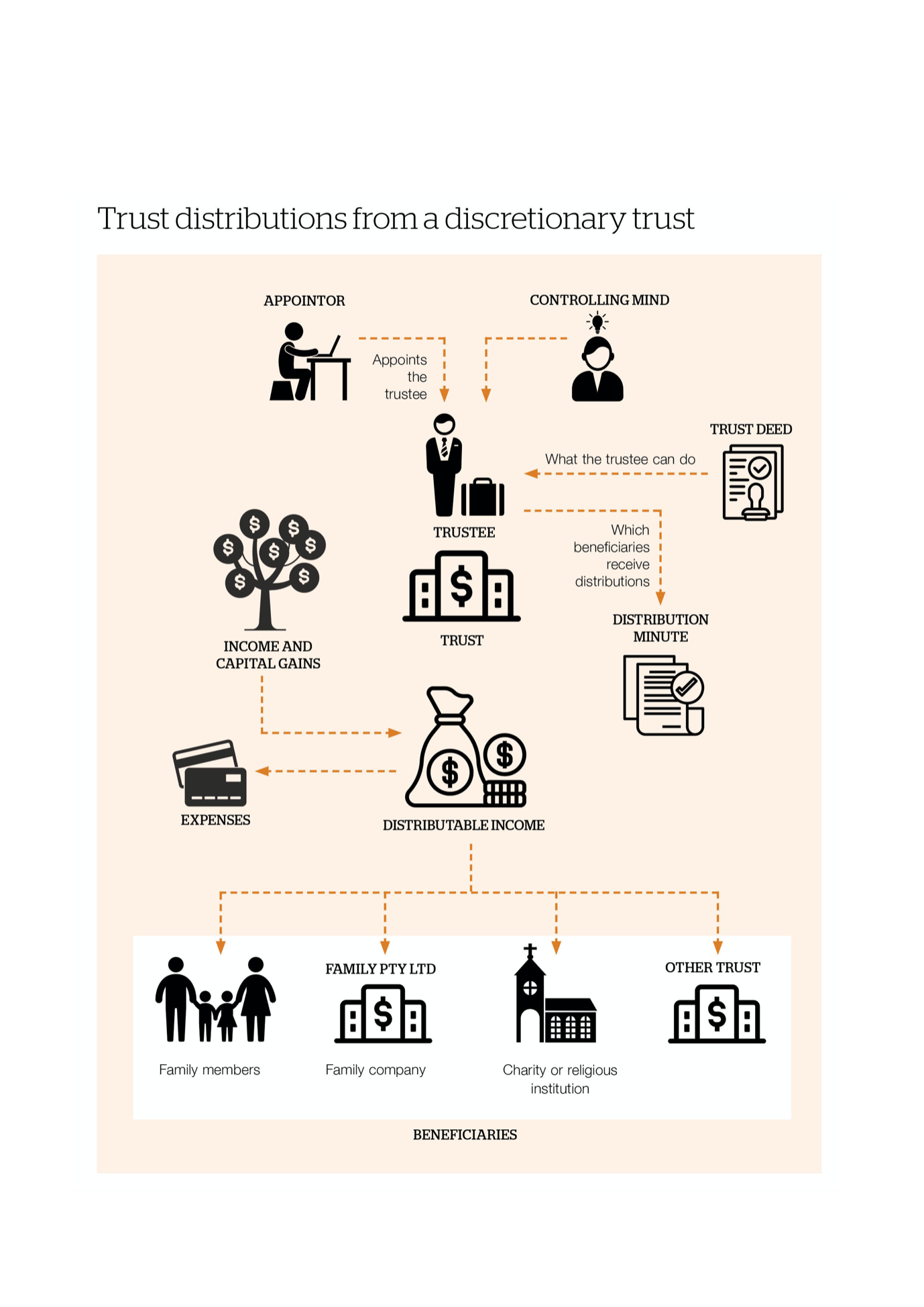 trust distributions from a discretionary trust